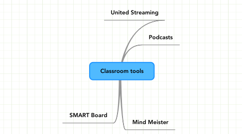 Mind Map: Classroom tools