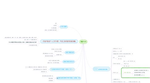 Mind Map: 数据仓库