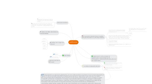 Mind Map: justificacion