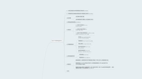 Mind Map: C++