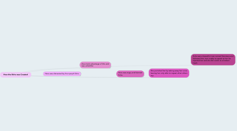 Mind Map: How the Echo was Created