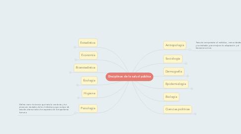 Mind Map: Disciplinas de la salud pública