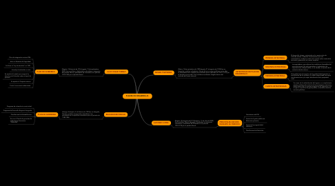 Mind Map: PLANES DE DESARROLLO.