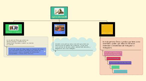 Mind Map: sujetos laborales