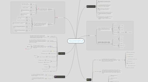 Mind Map: Célula: Unidad biológica que constituye a los seres vivos.