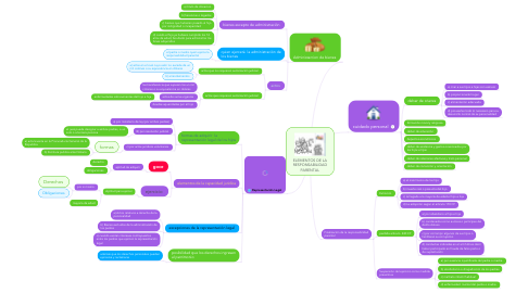 Mind Map: ELEMENTOS DE LA RESPONSABILIDAD PARENTAL