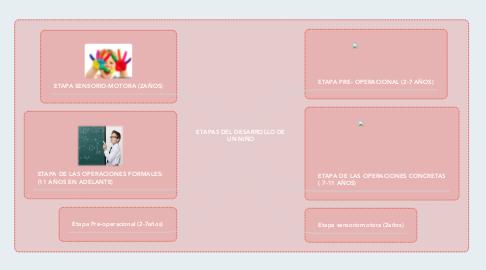 Mind Map: ETAPAS DEL DESARROLLO DE UN NIÑO