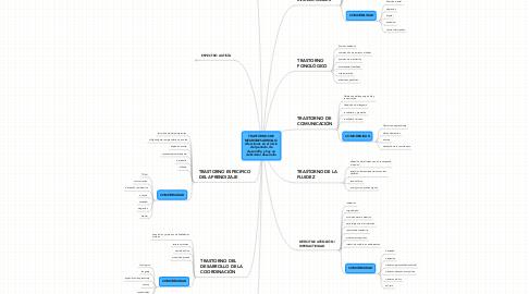Mind Map: TRASTORNOS DE NEURODESARROLLO: Afecciones en el inicio del periodo de desarrollo y hay un déficit del desarrollo