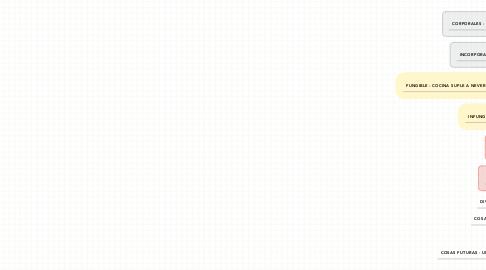 Mind Map: Clasificación de las Cosas