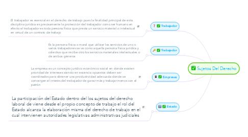 Mind Map: Sujetos Del Derecho