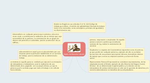 Mind Map: Sujeto de Derecho Laboral