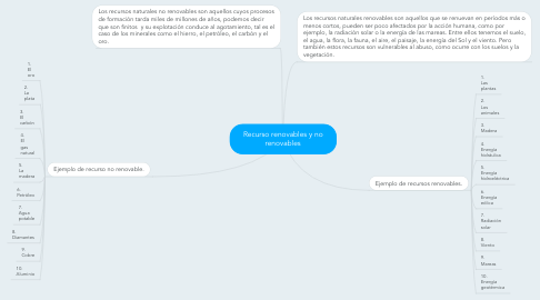 Mind Map: Recurso renovables y no renovables