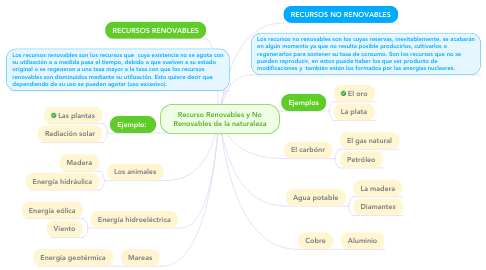 Mind Map: Recurso Renovables y No Renovables de la naturaleza