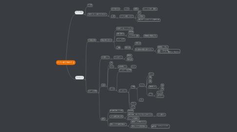 Mind Map: オプト終了時mtg