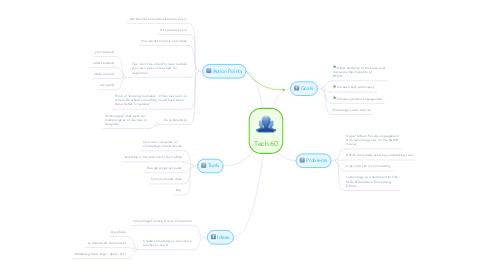 Mind Map: Tech 60