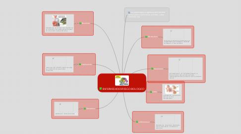 Mind Map: ENFERMEDADES RIESGO BIOLOGICO