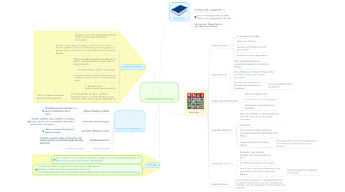 Mind Map: Independencia Mexicana