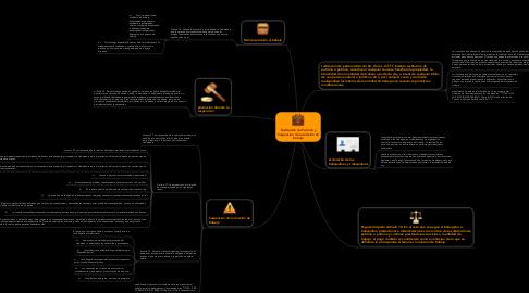 Mind Map: Sustitución de Patrono y Suspensión de la relación de trabajo