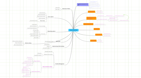 Mind Map: Careers Interactive