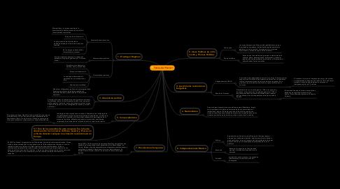 Mind Map: Temas del Parcial 1