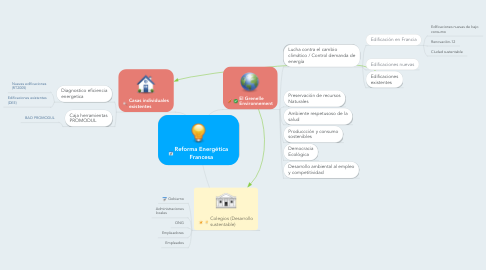 Mind Map: Reforma Energética Francesa