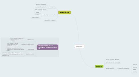 Mind Map: caractristica