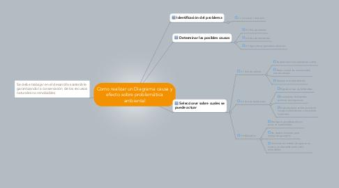 Mind Map: Como realizar un Diagrama causa y efecto sobre problemática ambiental