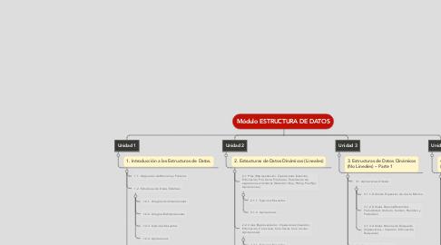 Mind Map: Módulo ESTRUCTURA DE DATOS