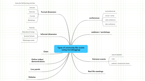 Mind Map: Types of community-like events