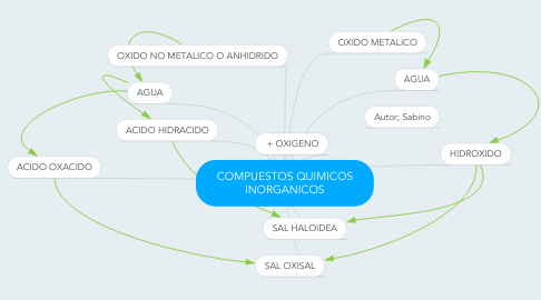 Mind Map: COMPUESTOS QUIMICOS INORGANICOS