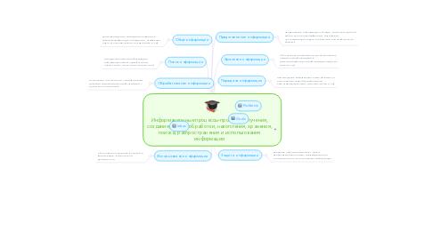 Mind Map: Информационные процессы-процесс получения, создания, сбора, обработки, накопления, хранения, поиска, распространения и использования информации