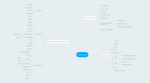 Mind Map: Estimations