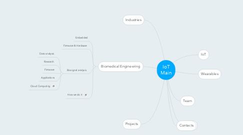 Mind Map: IoT Main
