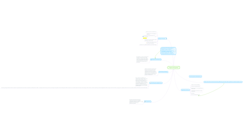 Mind Map: Piaget and Vygotsky