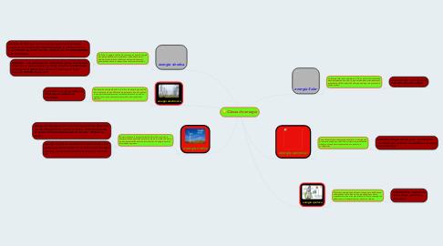 Mind Map: Clases de energía