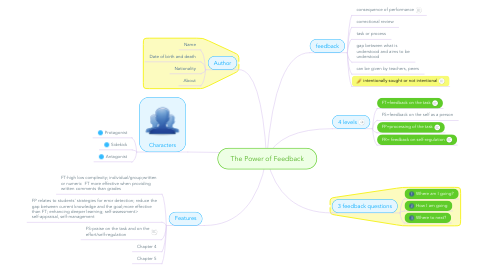 Mind Map: The Power of Feedback