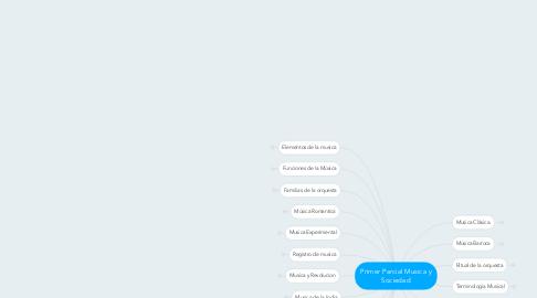 Mind Map: Primer Parcial Musica y Sociedad