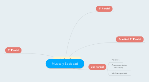 Mind Map: Musica y Sociedad