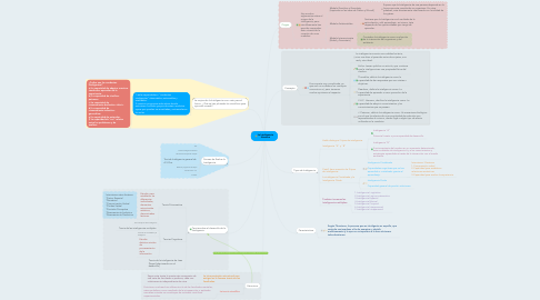 Mind Map: La Inteligencia Humana