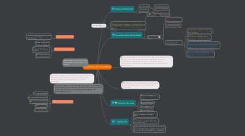 Mind Map: Deslinde de Propiedades