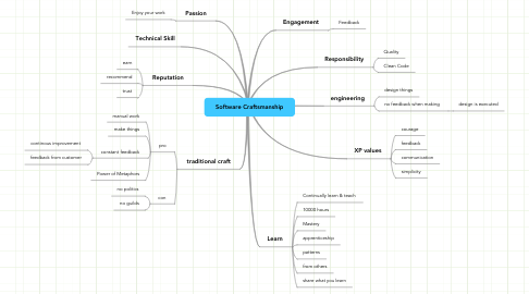 Mind Map: Software Craftsmanship