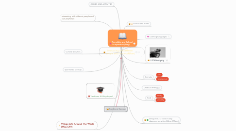 Mind Map: Interacting with different people and cultures (Nihan)