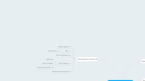 Mind Map: Управление деньгами