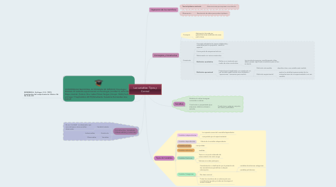 Mind Map: Las variables: Tipos y Control