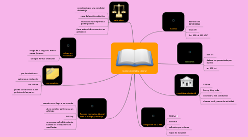Mind Map: reunion normativa laboral