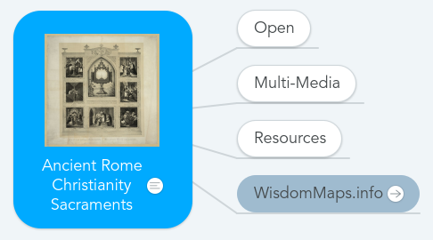 Mind Map: Ancient Rome Christianity Sacraments