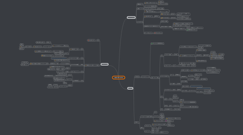 Mind Map: 方眼PJ20150908