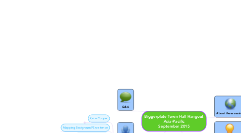 Mind Map: Biggerplate Town Hall Hangout Asia-Pacific September 2015