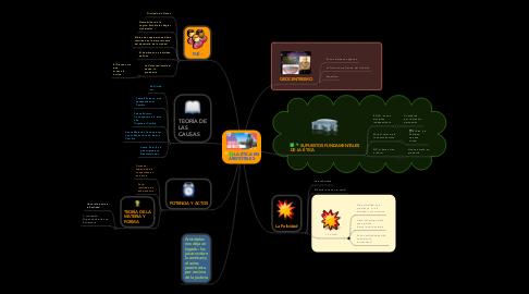 Mind Map: LA ÉTICA EN ARISTÓTELES