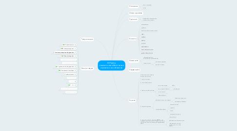Mind Map: ЮгТрейд  комплексное обеспечение строительных объектов